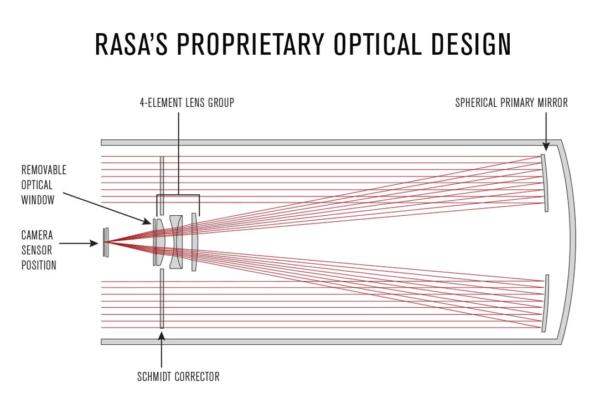 CGX-L 1100 Rowe-Ackermann Schmidt Astrograph (RASA) Equatorial телескоп